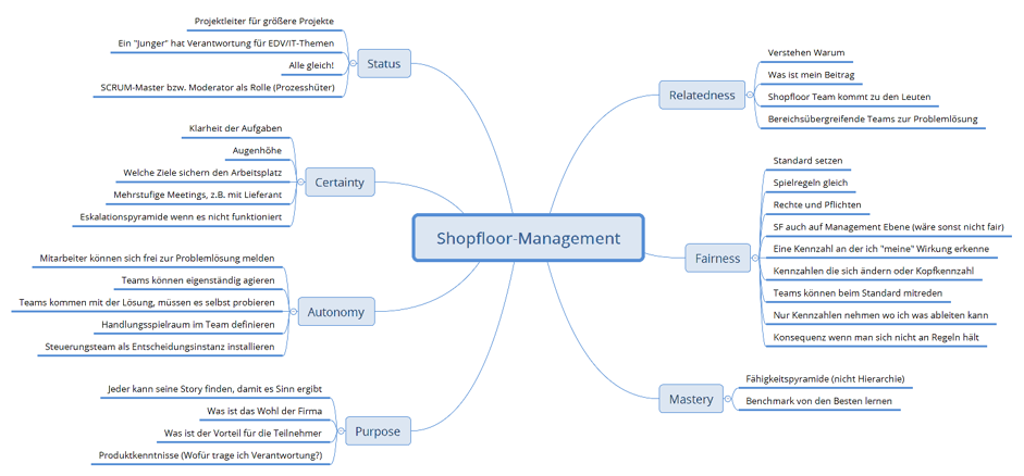 FRITZ - Shopfloor Management und Gamification