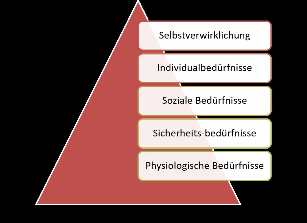 FRITZ - Maslow Bedürfnispyramide