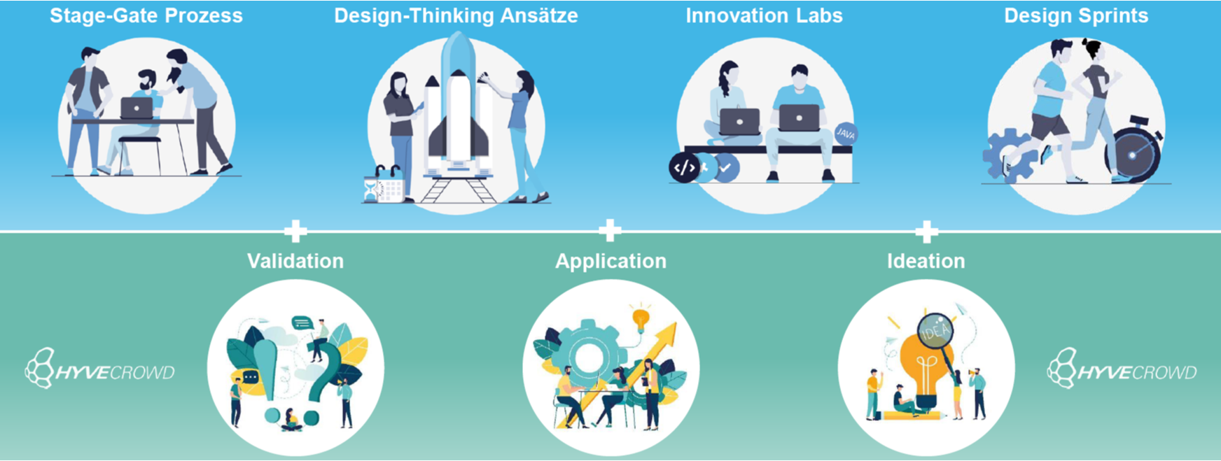FRITZ - Open Innovation - Kombination